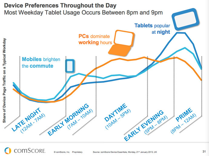 UK-Mobile-Device-Preferences-Statistics