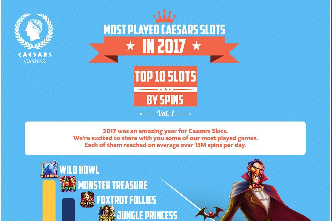 Why Caesars Top 2017 Games Should Be On Your Personal Playlist   GamesReviews.com