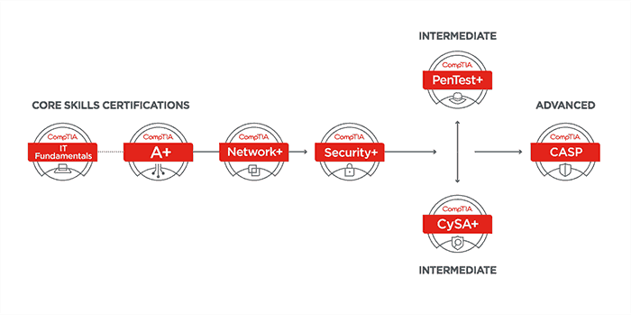 Ace Your CompTIA SY0-501 Exam with Powerful and Immersive